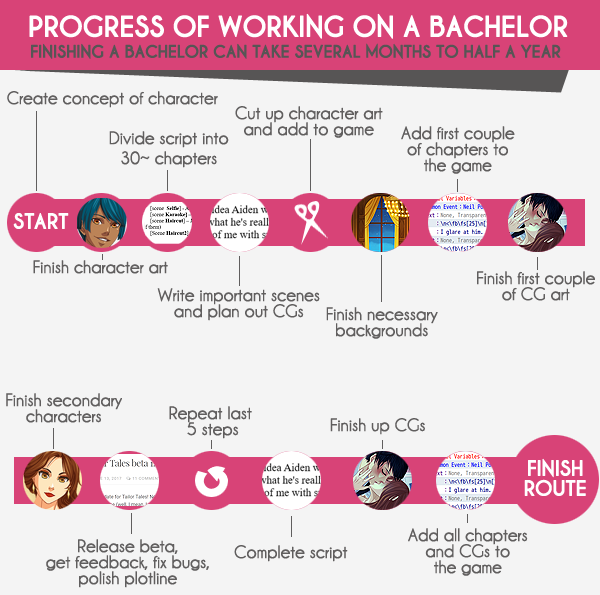 bachelor_progress